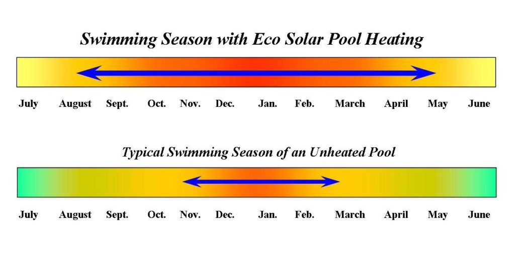 Solar pool heating season guide